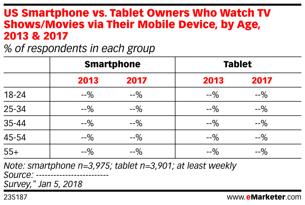 US Smartphone vs. Tablet Owners Who Watch TV Shows/Movies via Their Mobile Device, by Age, 2013 & 2017 (% of respondents in each group)