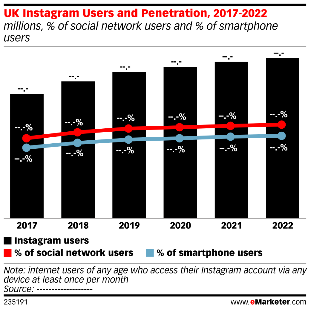 UK Instagram Users and Penetration, 2017-2022 (millions, % of social network users and % of smartphone users)