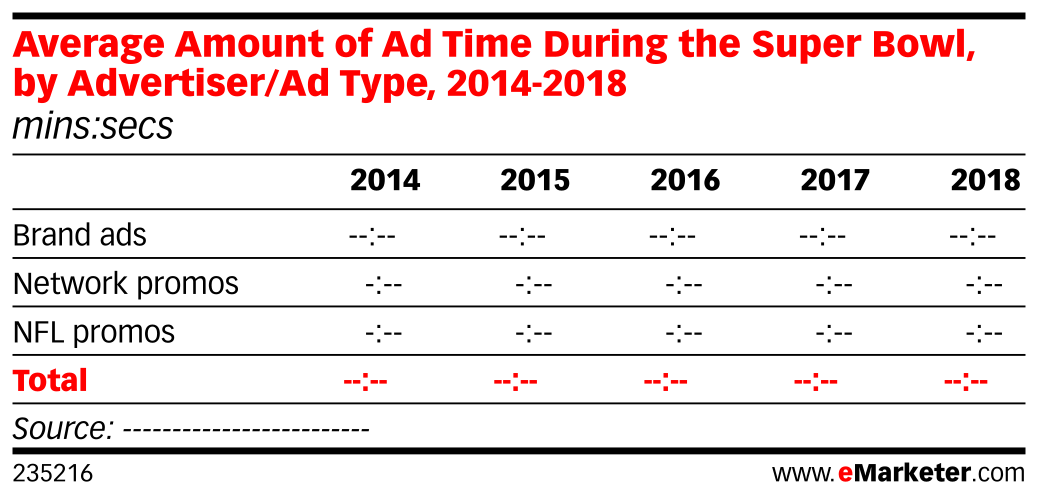 Average Amount of Ad Time During the Super Bowl, by Advertiser/Ad Type, 2014-2018 (mins:secs)