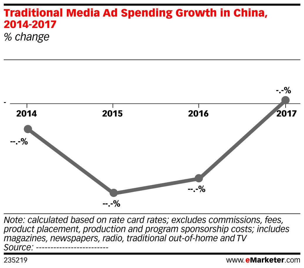 Traditional Media Ad Spending Growth in China, 2014-2017 (% change)