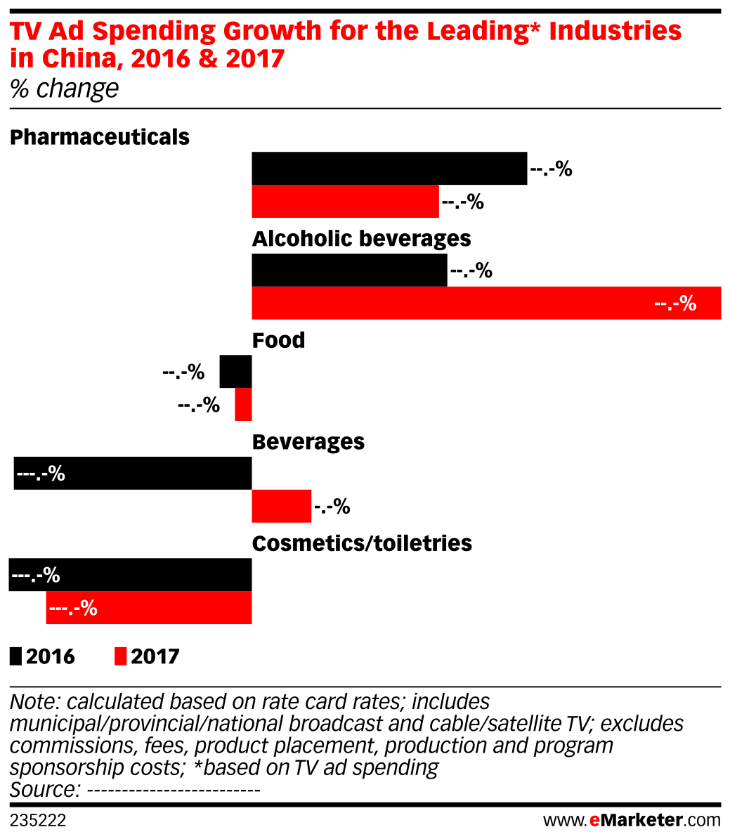 TV Ad Spending Growth for the Leading* Industries in China, 2016 & 2017 (% change)