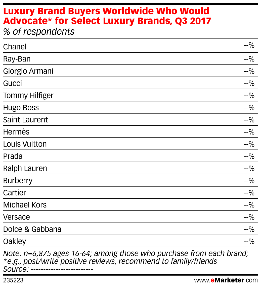 Luxury Brand Buyers Worldwide Who Would Advocate* for Select Luxury Brands, Q3 2017 (% of respondents)