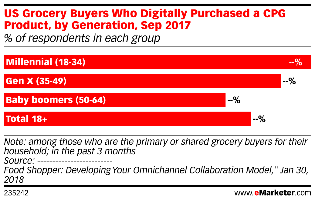 US Grocery Buyers Who Digitally Purchased a CPG Product, by Generation, Sep 2017 (% of respondents in each group)