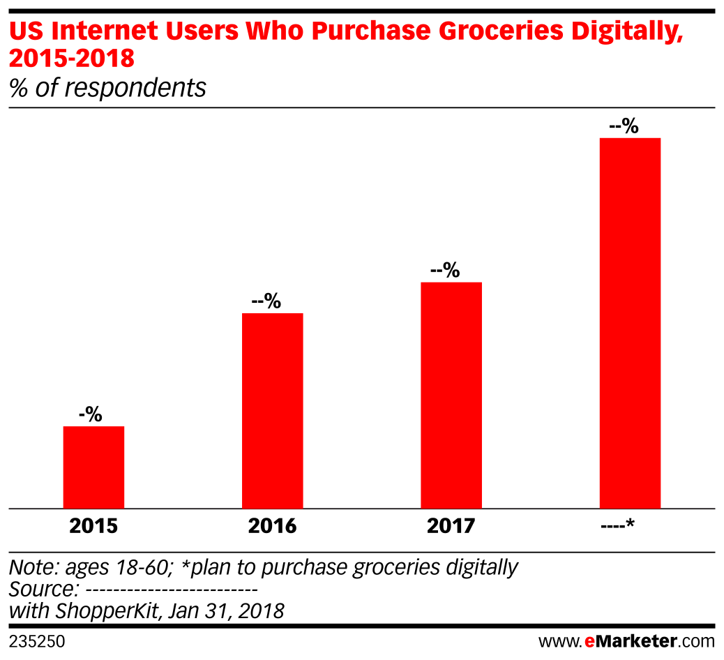 US Internet Users Who Purchase Groceries Digitally, 2015-2018 (% of respondents)