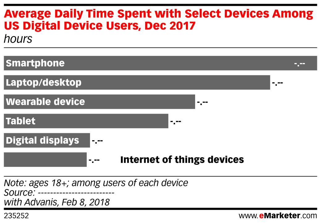 Average Daily Time Spent with Select Devices Among US Digital Device Users, Dec 2017 (hours)