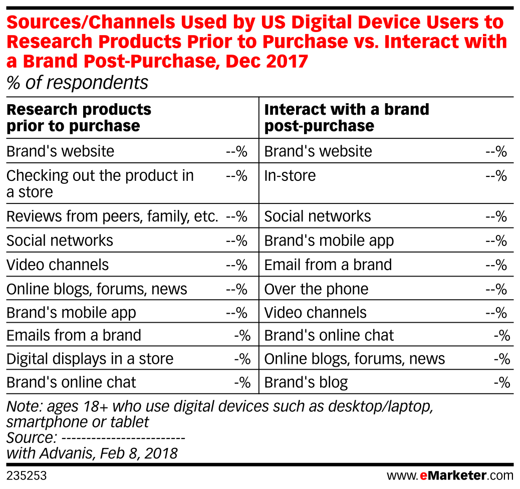 Sources/Channels Used by US Digital Device Users to Research Products Prior to Purchase vs. Interact with a Brand Post-Purchase, Dec 2017 (% of respondents)