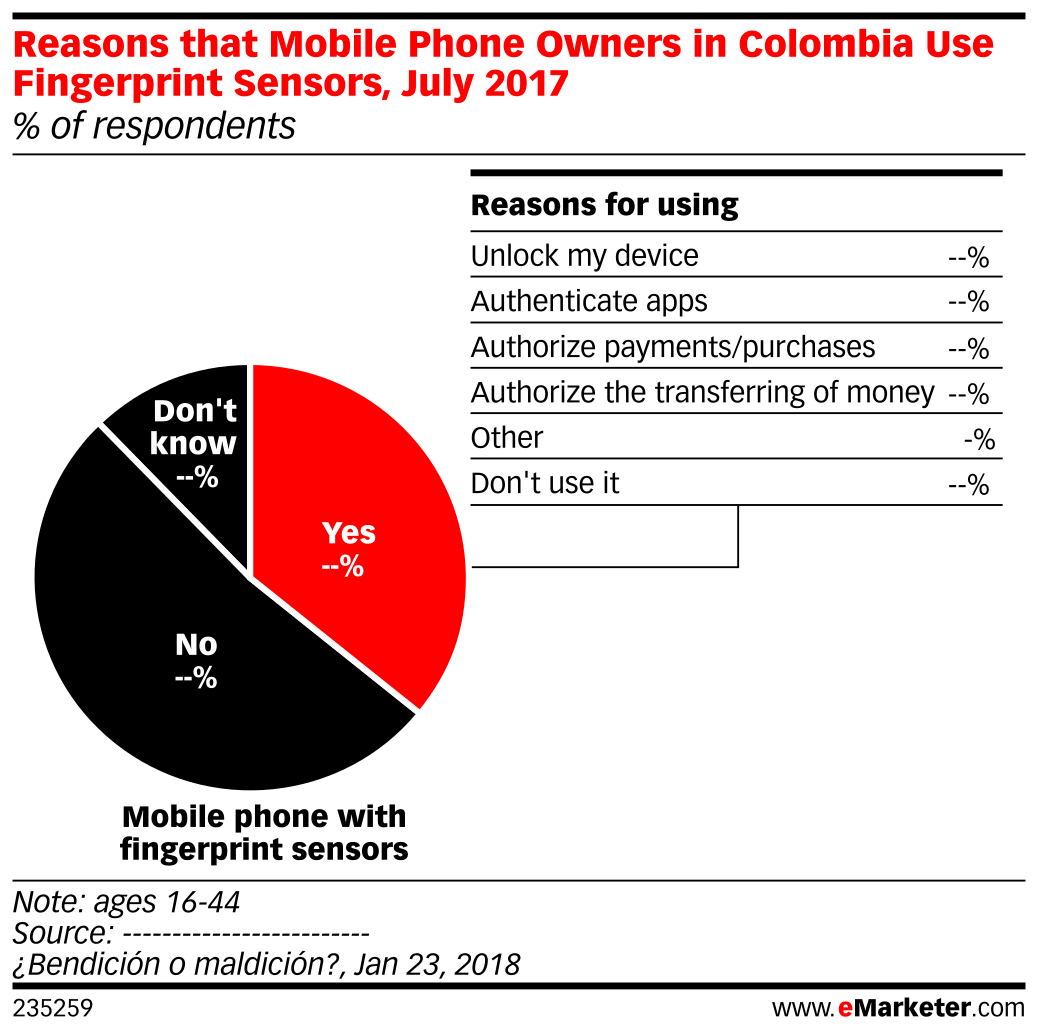 Reasons that Mobile Phone Owners in Colombia Use Fingerprint Sensors, July 2017 (% of respondents)