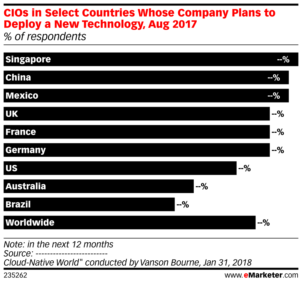 CIOs in Select Countries Whose Company Plans to Deploy a New Technology, Aug 2017 (% of respondents)