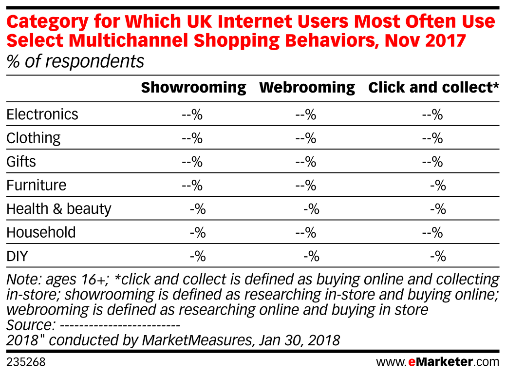 Category for Which UK Internet Users Most Often Use Select Multichannel Shopping Behaviors, Nov 2017 (% of respondents)