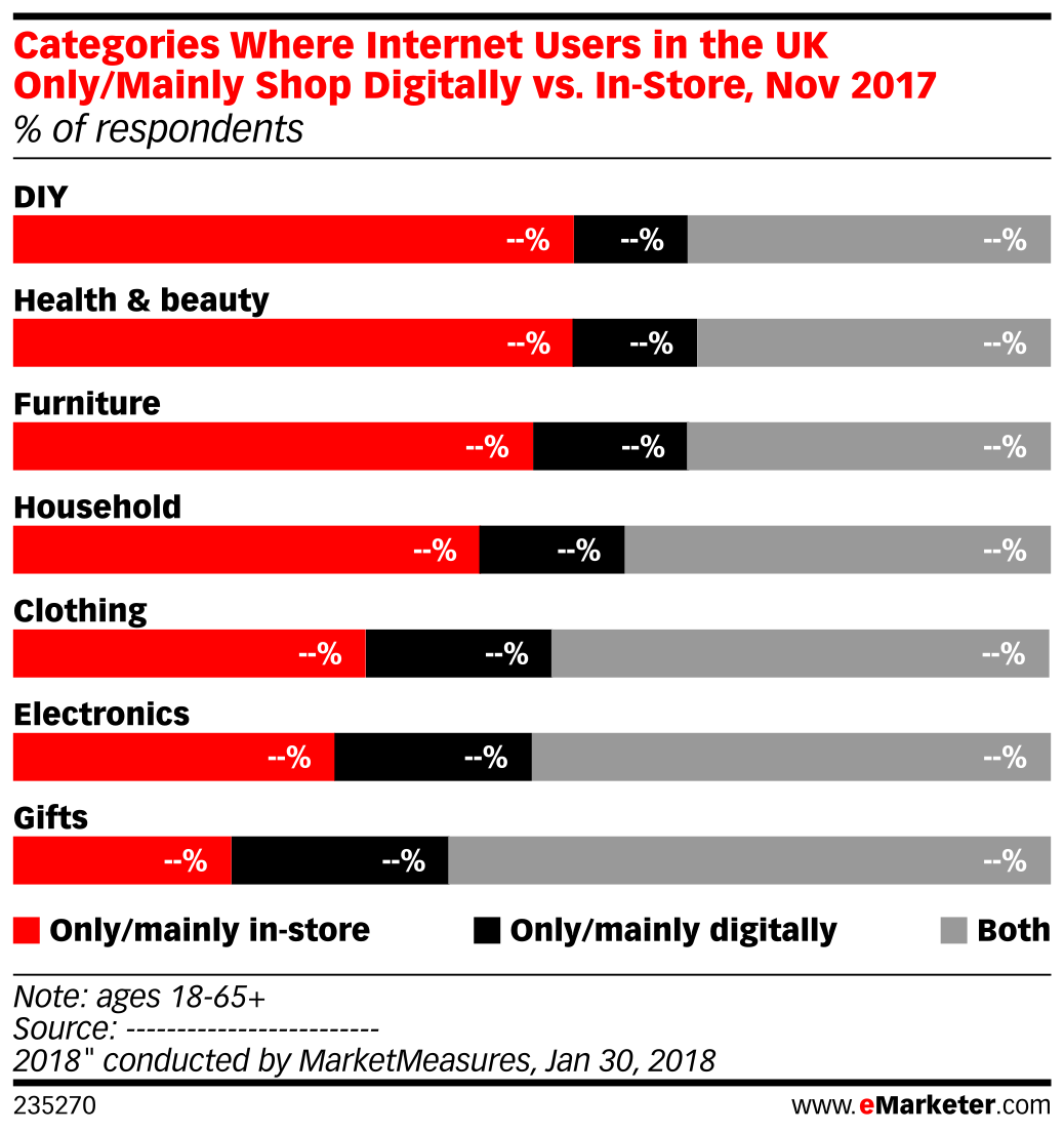 Categories Where Internet Users in the UK Only/Mainly Shop Digitally vs. In-Store, Nov 2017 (% of respondents)