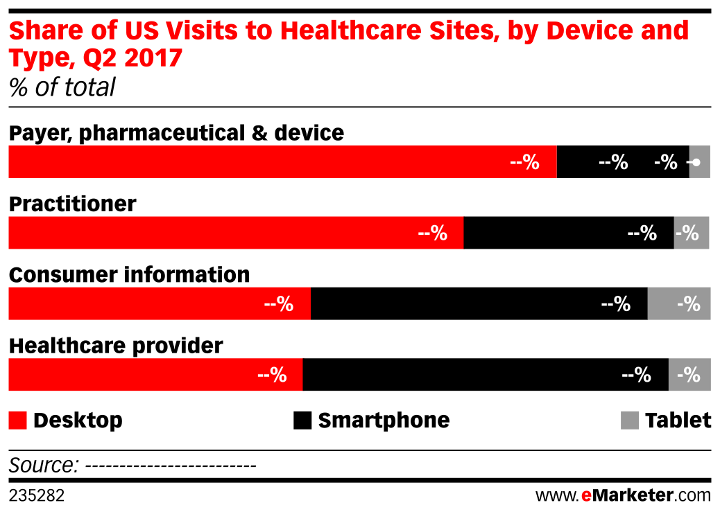 Share of US Visits to Healthcare Sites, by Device and Type, Q2 2017 (% of total)
