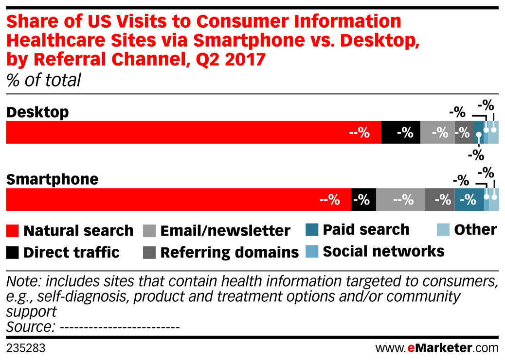 Share of US Visits to Consumer Information Healthcare Sites via Smartphone vs. Desktop, by Referral Channel, Q2 2017 (% of total)