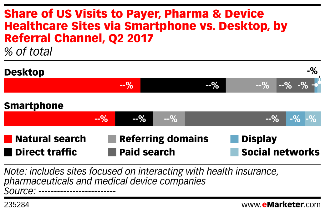 Share of US Visits to Payer, Pharma & Device Healthcare Sites via Smartphone vs. Desktop, by Referral Channel, Q2 2017 (% of total)