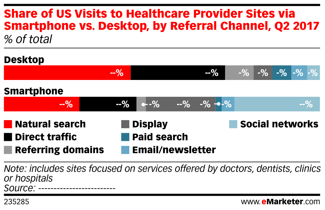 Share of US Visits to Healthcare Provider Sites via Smartphone vs. Desktop, by Referral Channel, Q2 2017 (% of total)