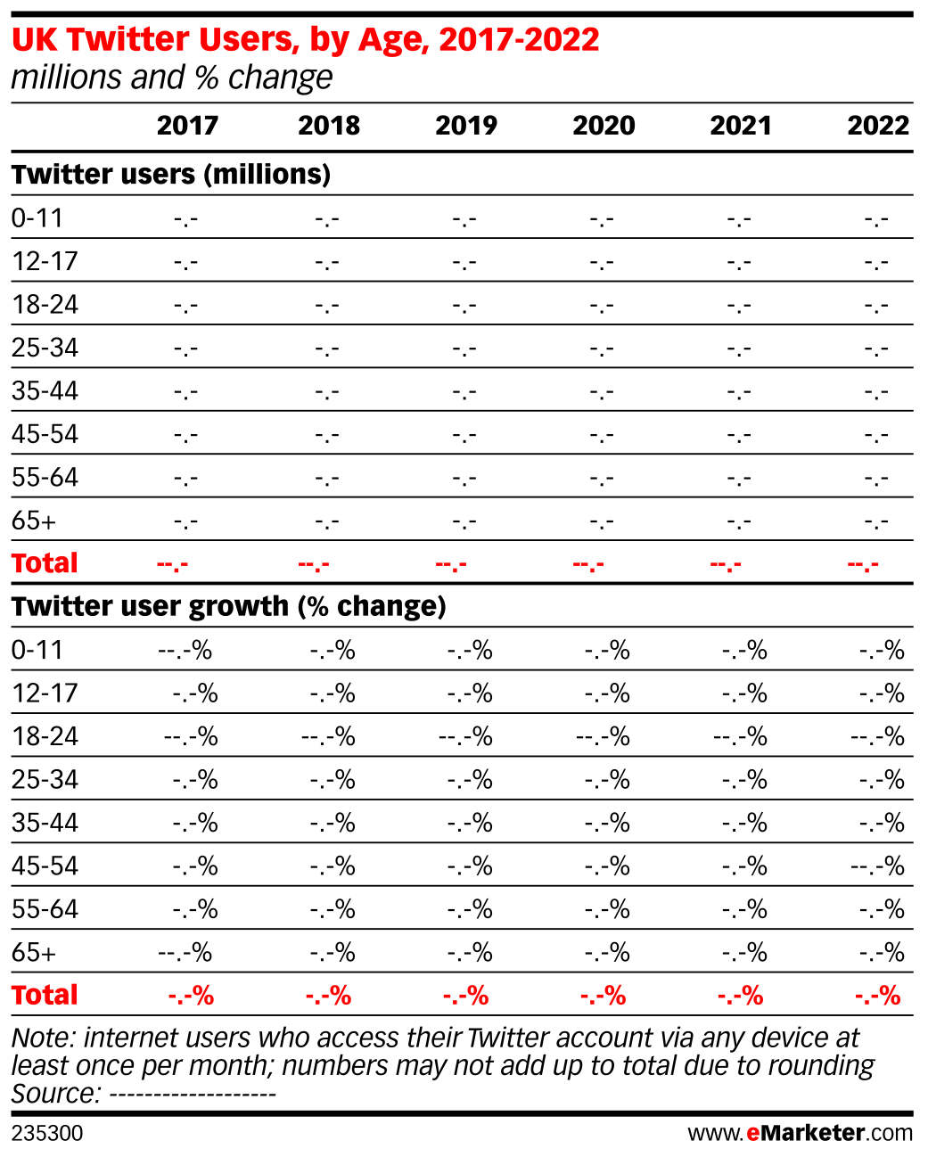UK Twitter Users, by Age, 2017-2022 (millions and % change)
