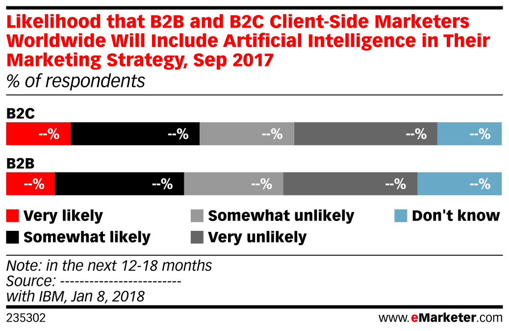 Likelihood that B2B and B2C Client-Side Marketers Worldwide Will Include Artificial Intelligence in Their Marketing Strategy, Sep 2017 (% of respondents)
