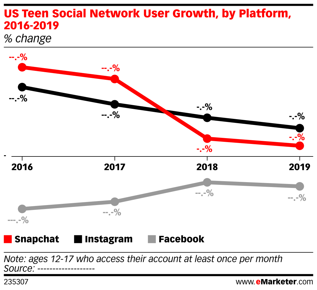 US Teen Social Network User Growth, by Platform, 2016-2019 (% change)