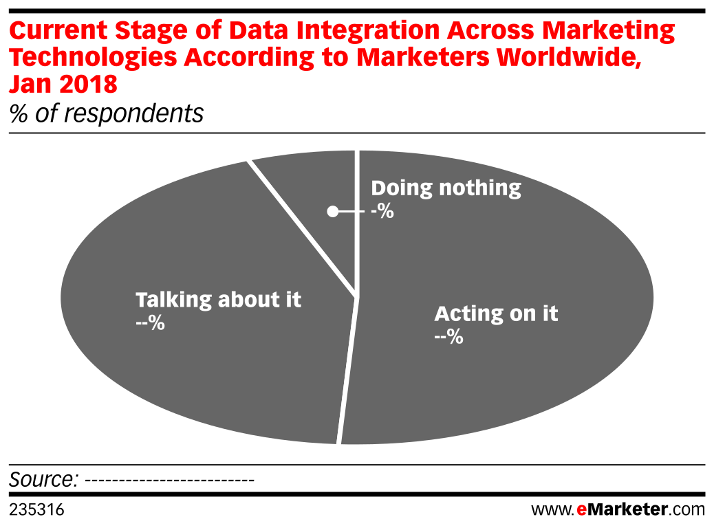 Current Stage of Data Integration Across Marketing Technologies According to Marketers Worldwide, Jan 2018 (% of respondents)