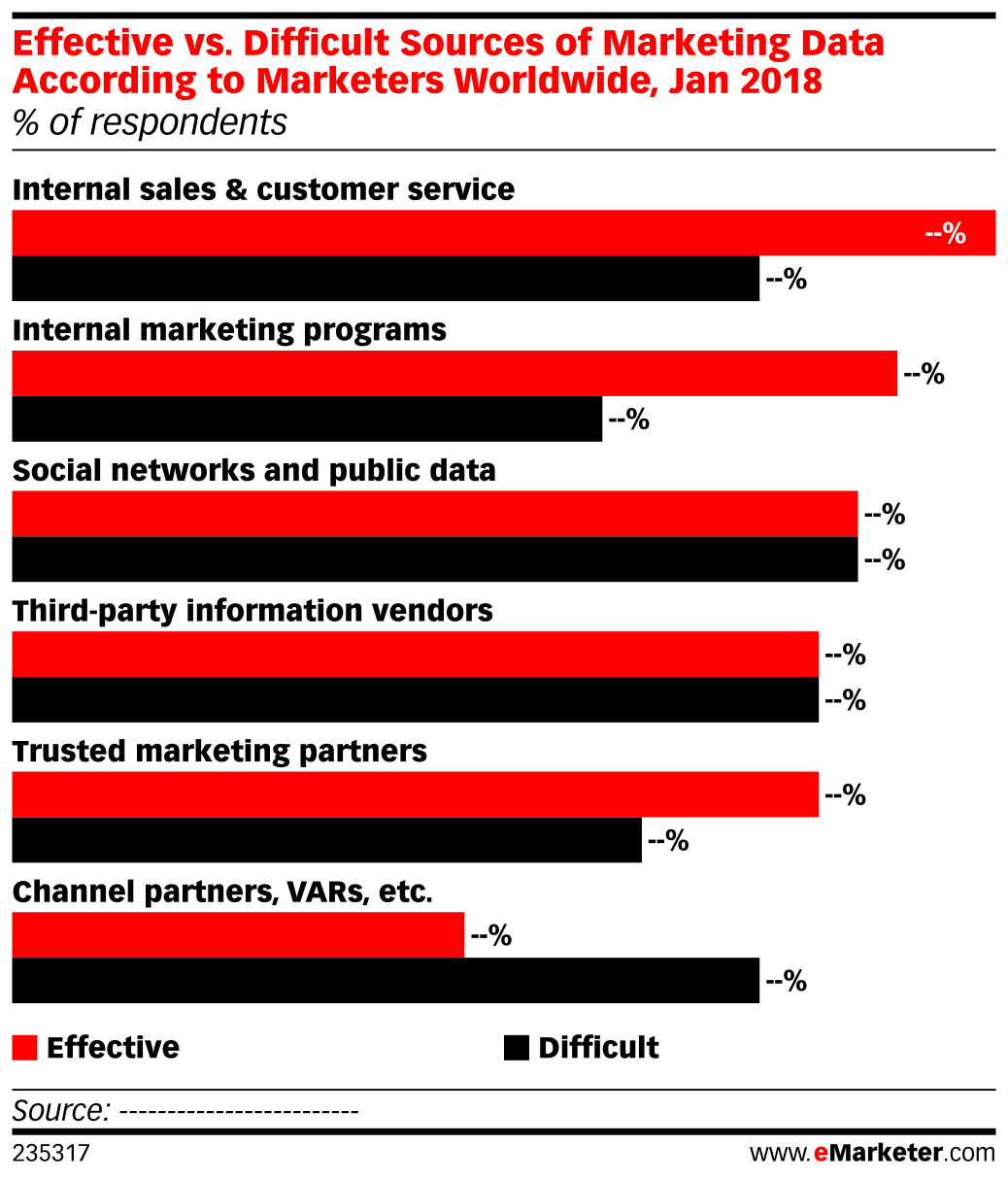 Effective vs. Difficult Sources of Marketing Data According to Marketers Worldwide, Jan 2018 (% of respondents)
