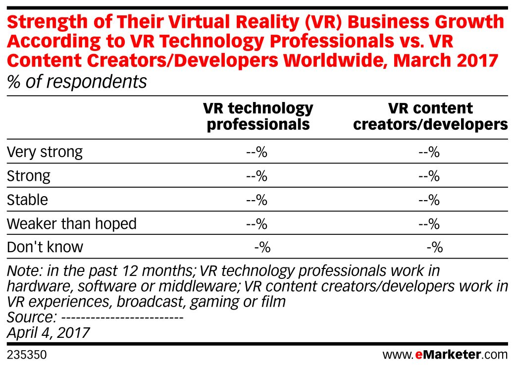Strength of Their Virtual Reality (VR) Business Growth According to VR Technology Professionals vs. VR Content Creators/Developers Worldwide, March 2017 (% of respondents)