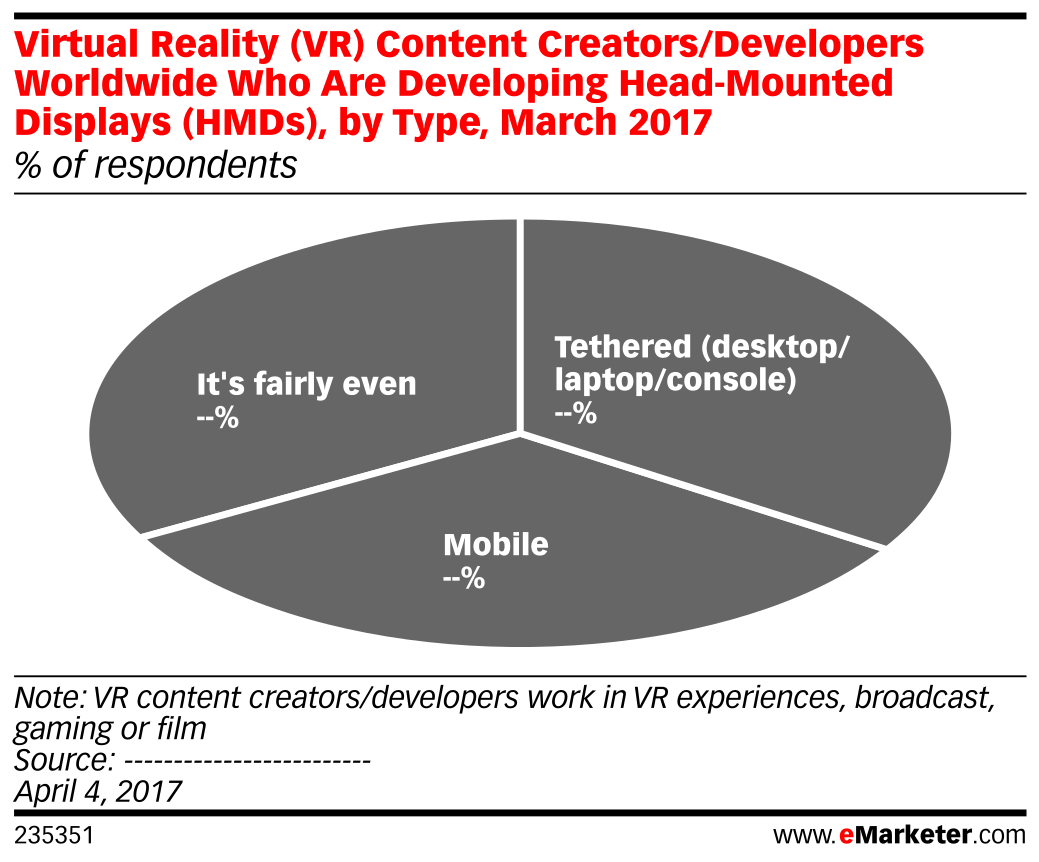 Virtual Reality (VR) Content Creators/Developers Worldwide Who Are Developing Head-Mounted Displays (HMDs), by Type, March 2017 (% of respondents)