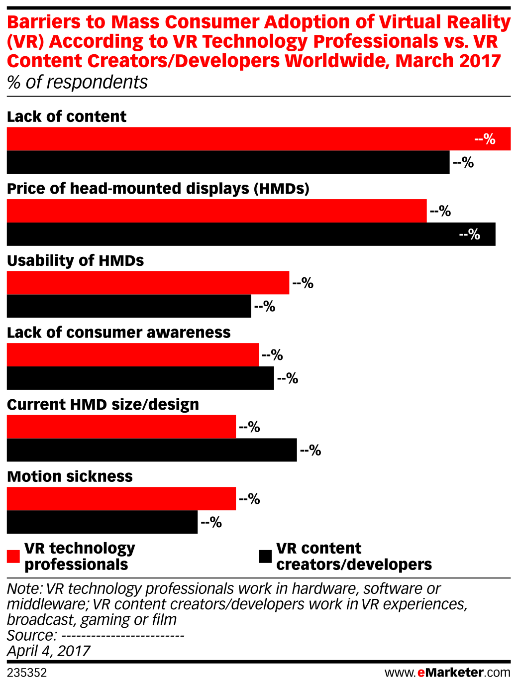 Barriers to Mass Consumer Adoption of Virtual Reality (VR) According to VR Technology Professionals vs. VR Content Creators/Developers Worldwide, March 2017 (% of respondents)