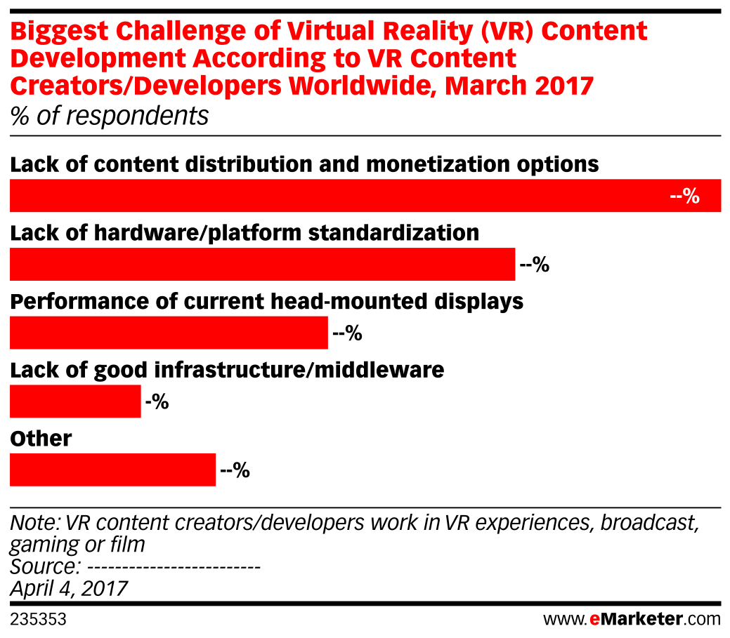 Biggest Challenge of Virtual Reality (VR) Content Development According to VR Content Creators/Developers Worldwide, March 2017 (% of respondents)