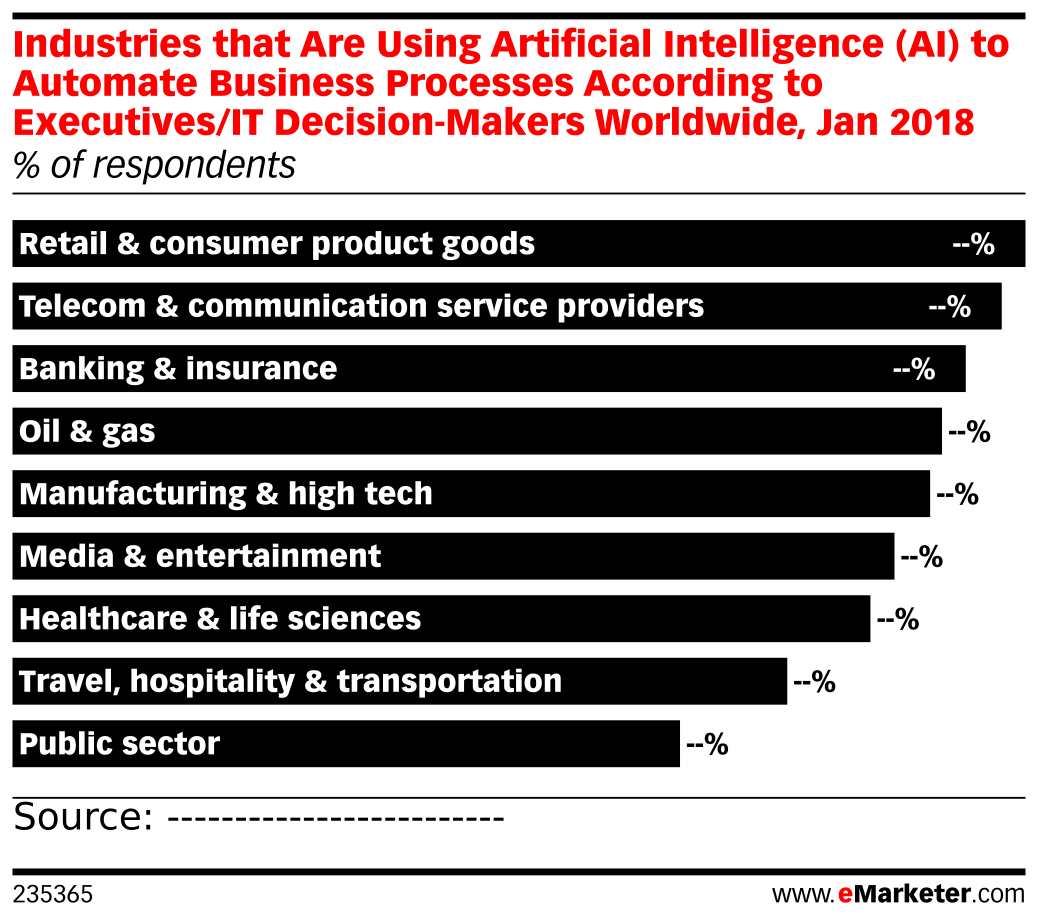 Industries that Are Using Artificial Intelligence (AI) to Automate Business Processes According to Executives/IT Decision-Makers Worldwide, Jan 2018 (% of respondents)