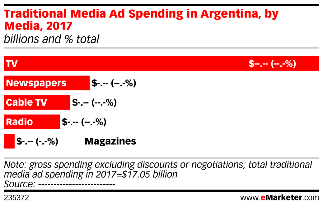 Traditional Media Ad Spending in Argentina, by Media, 2017 (billions and % total)