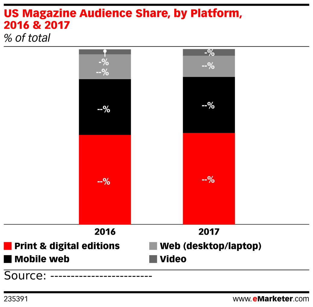 US Magazine Audience Share, by Platform, 2016 & 2017 (% of total)