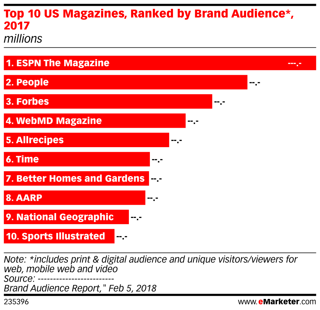 Top 10 US Magazines, Ranked by Brand Audience*, 2017 (millions)