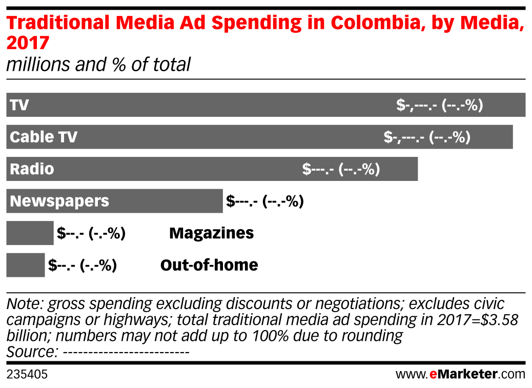 Traditional Media Ad Spending in Colombia, by Media, 2017 (millions and % of total)