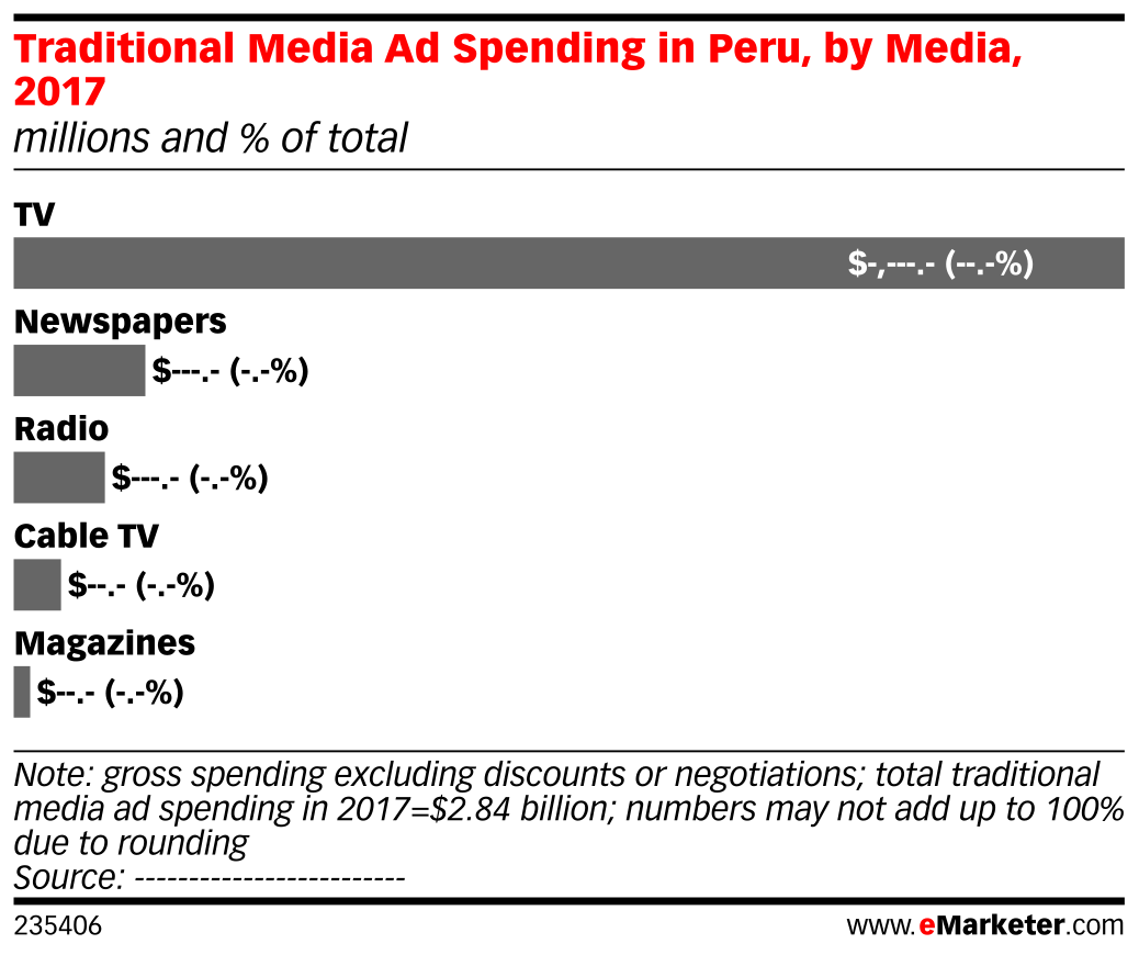 Traditional Media Ad Spending in Peru, by Media, 2017 (millions and % of total)