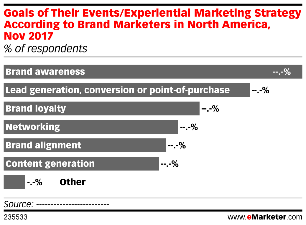 Goals of Their Events/Experiential Marketing Strategy According to Brand Marketers in North America, Nov 2017 (% of respondents)