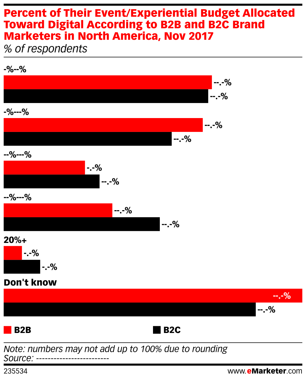Percent of Their Event/Experiential Budget Allocated Toward Digital According to B2B and B2C Brand Marketers in North America, Nov 2017 (% of respondents)