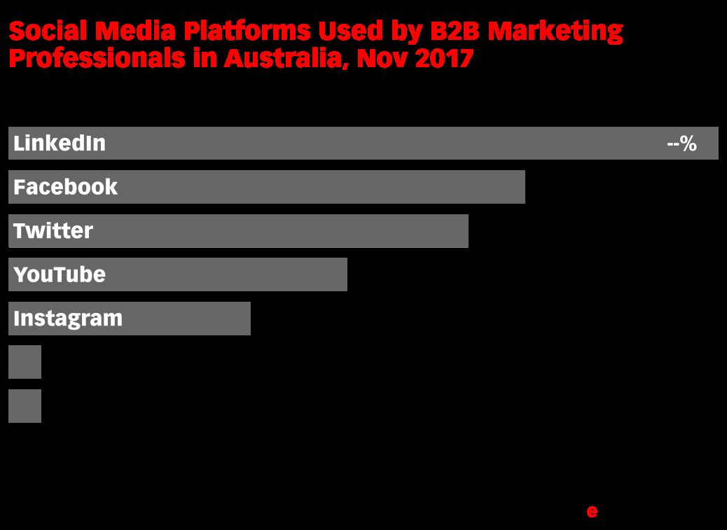 Social Media Platforms Used by B2B Marketing Professionals in Australia, Nov 2017 (% of respondents)
