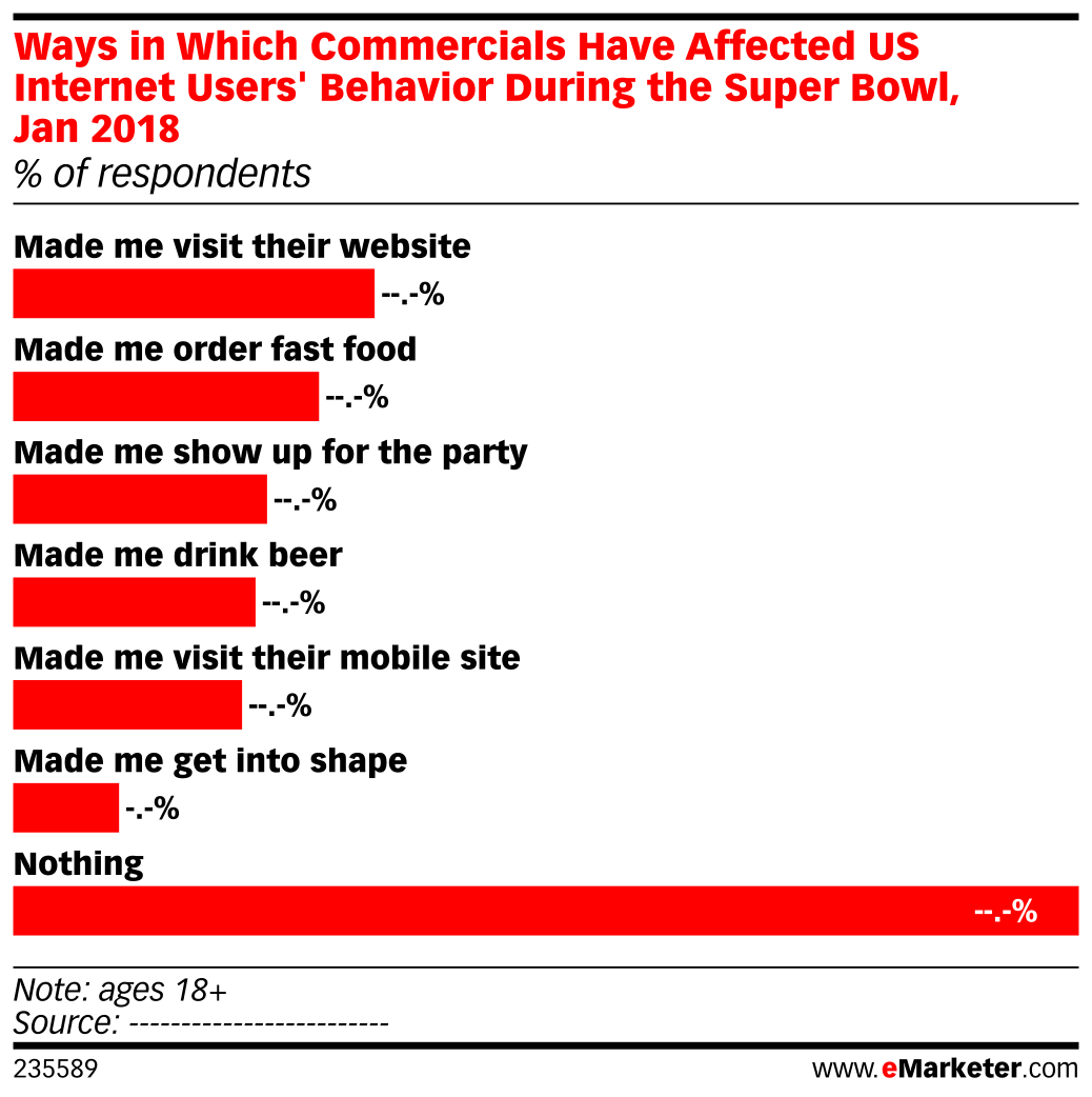 Ways in Which Commercials Have Affected US Internet Users' Behavior During the Super Bowl, Jan 2018 (% of respondents)