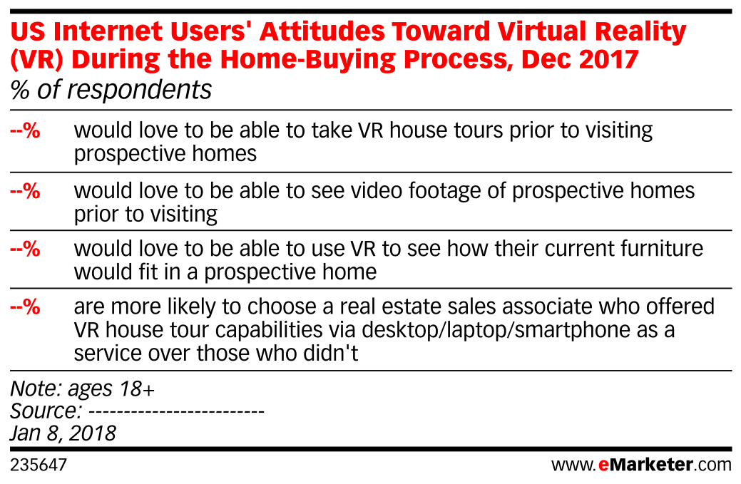 US Internet Users' Attitudes Toward Virtual Reality (VR) During the Home-Buying Process, Dec 2017 (% of respondents)