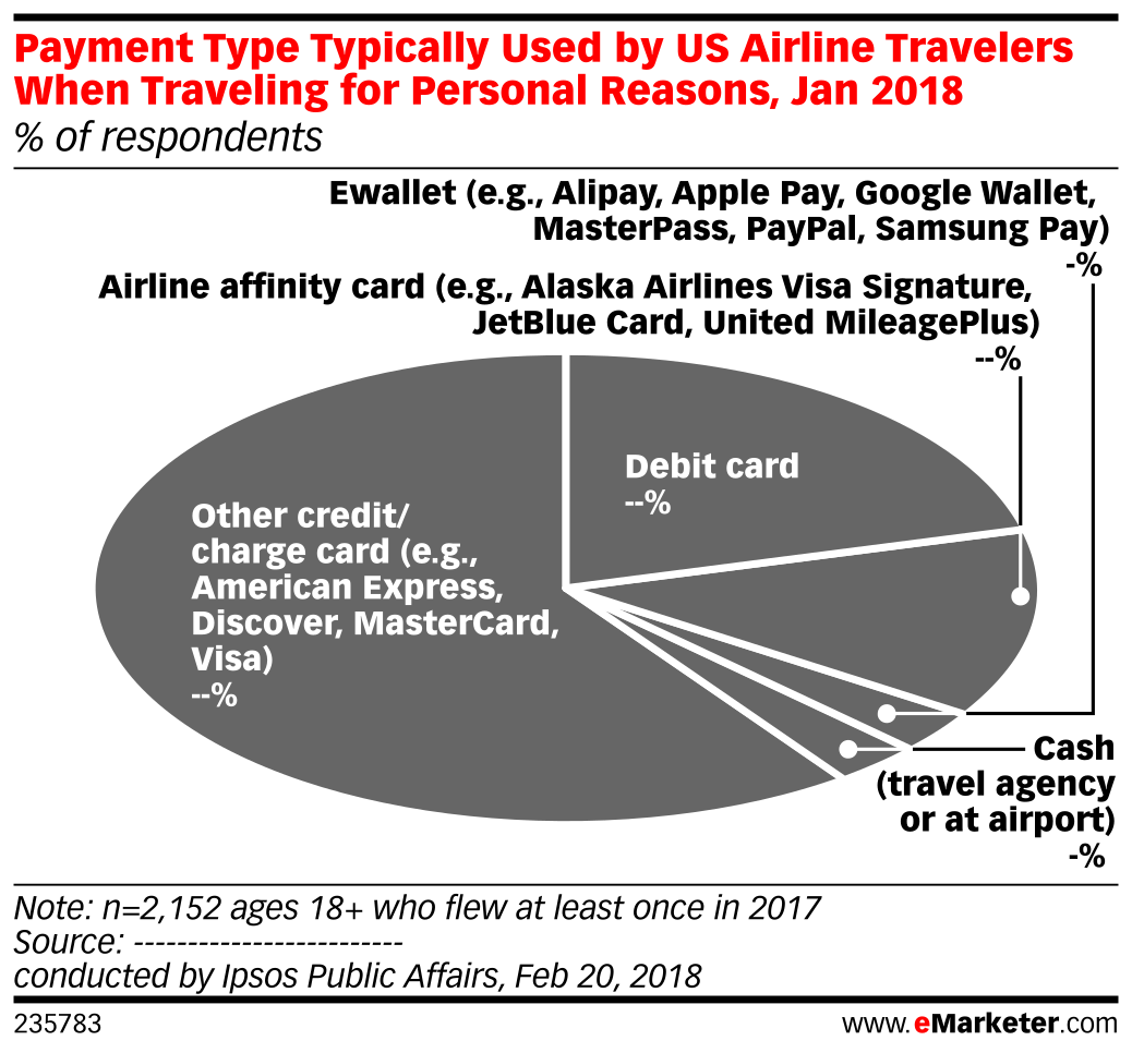 Payment Type Typically Used by US Airline Travelers When Traveling for Personal Reasons, Jan 2018 (% of respondents)
