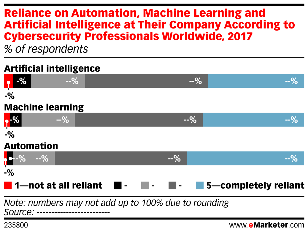 Reliance on Automation, Machine Learning and Artificial Intelligence at Their Company According to Cybersecurity Professionals Worldwide, 2017 (% of respondents)