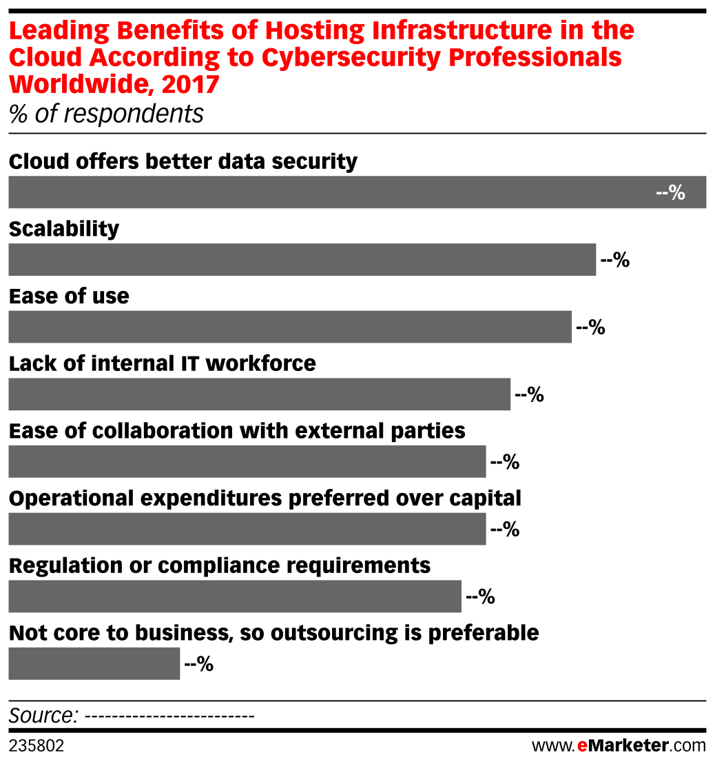 Leading Benefits of Hosting Infrastructure in the Cloud According to Cybersecurity Professionals Worldwide, 2017 (% of respondents)