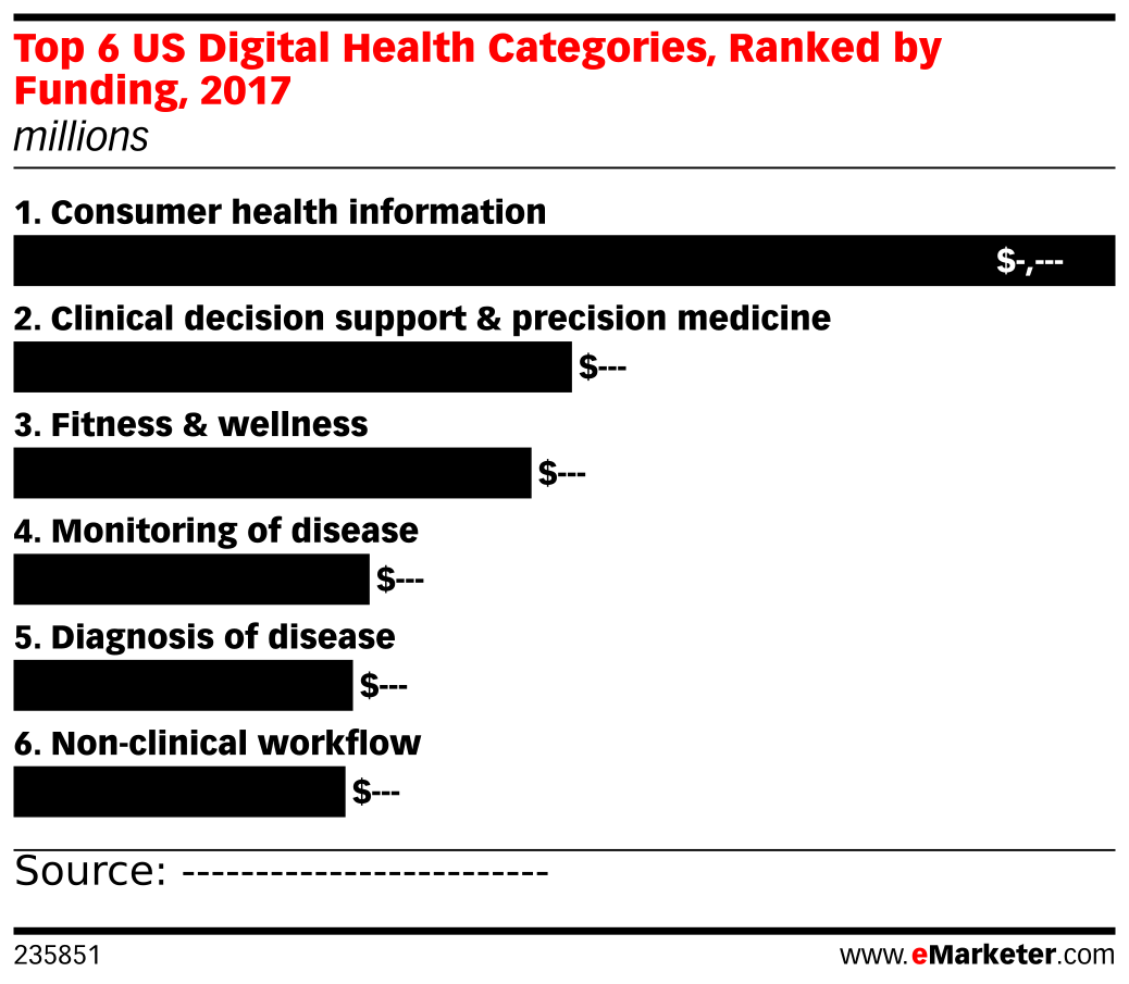 Top 6 US Digital Health Categories, Ranked by Funding, 2017 (millions)