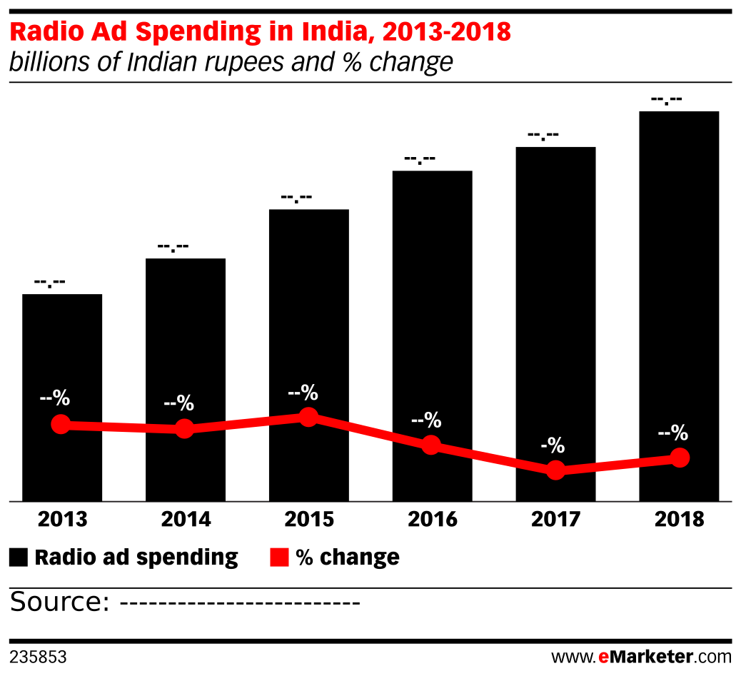 Radio Ad Spending in India, 2013-2018 (billions of Indian rupees and % change)