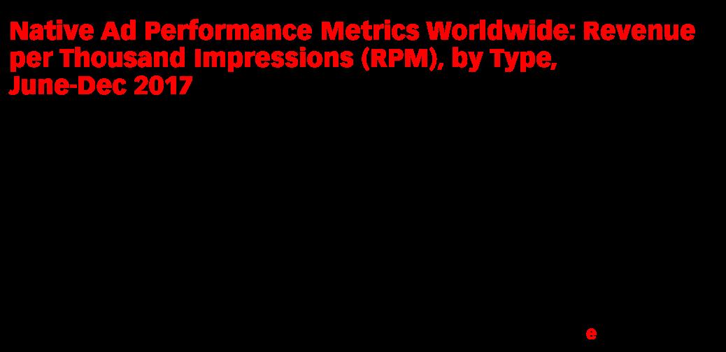 Native Ad Performance Metrics Worldwide: Revenue per Thousand Impressions (RPM), by Type, June-Dec 2017 (index*)