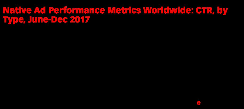 Native Ad Performance Metrics Worldwide: CTR, by Type, June-Dec 2017 (index*)