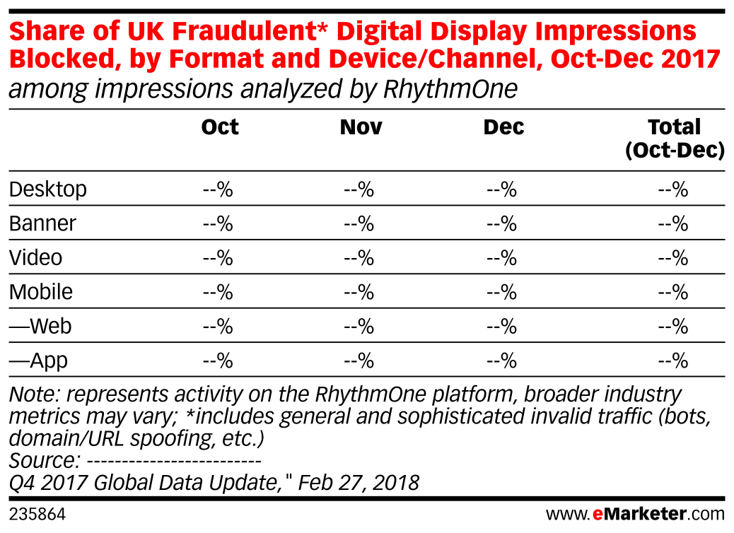 Share of UK Fraudulent* Digital Display Impressions Blocked, by Format and Device/Channel, Oct-Dec 2017 (among impressions analyzed by RhythmOne)