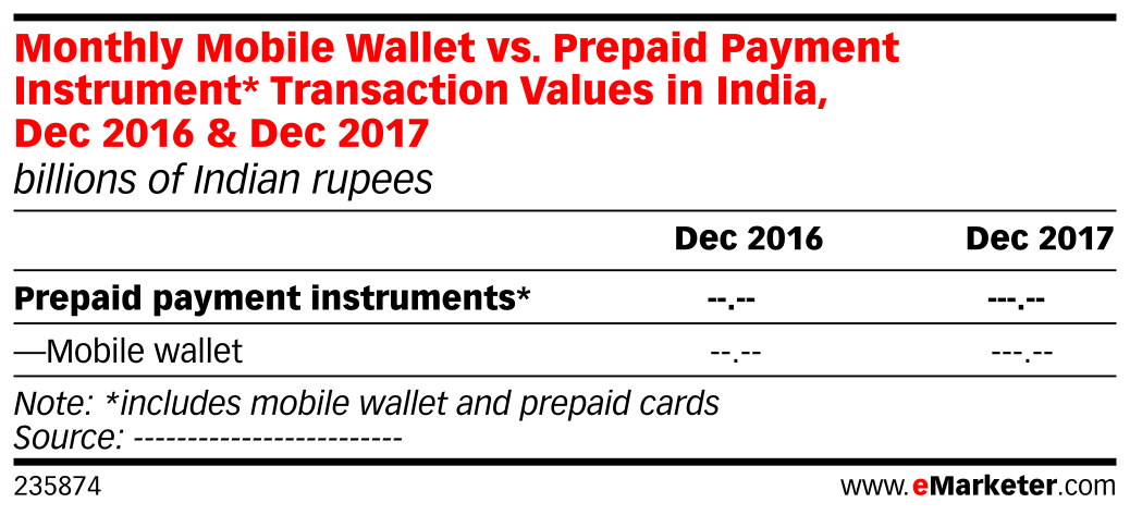 Monthly Mobile Wallet vs. Prepaid Payment Instrument* Transaction Values in India, Dec 2016 & Dec 2017 (billions of Indian rupees)