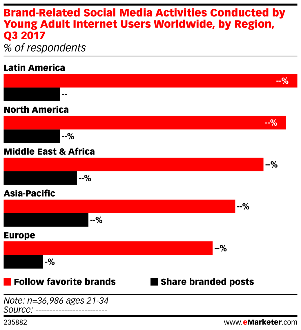 Brand-Related Social Media Activities Conducted by Young Adult Internet Users Worldwide, by Region, Q3 2017 (% of respondents)