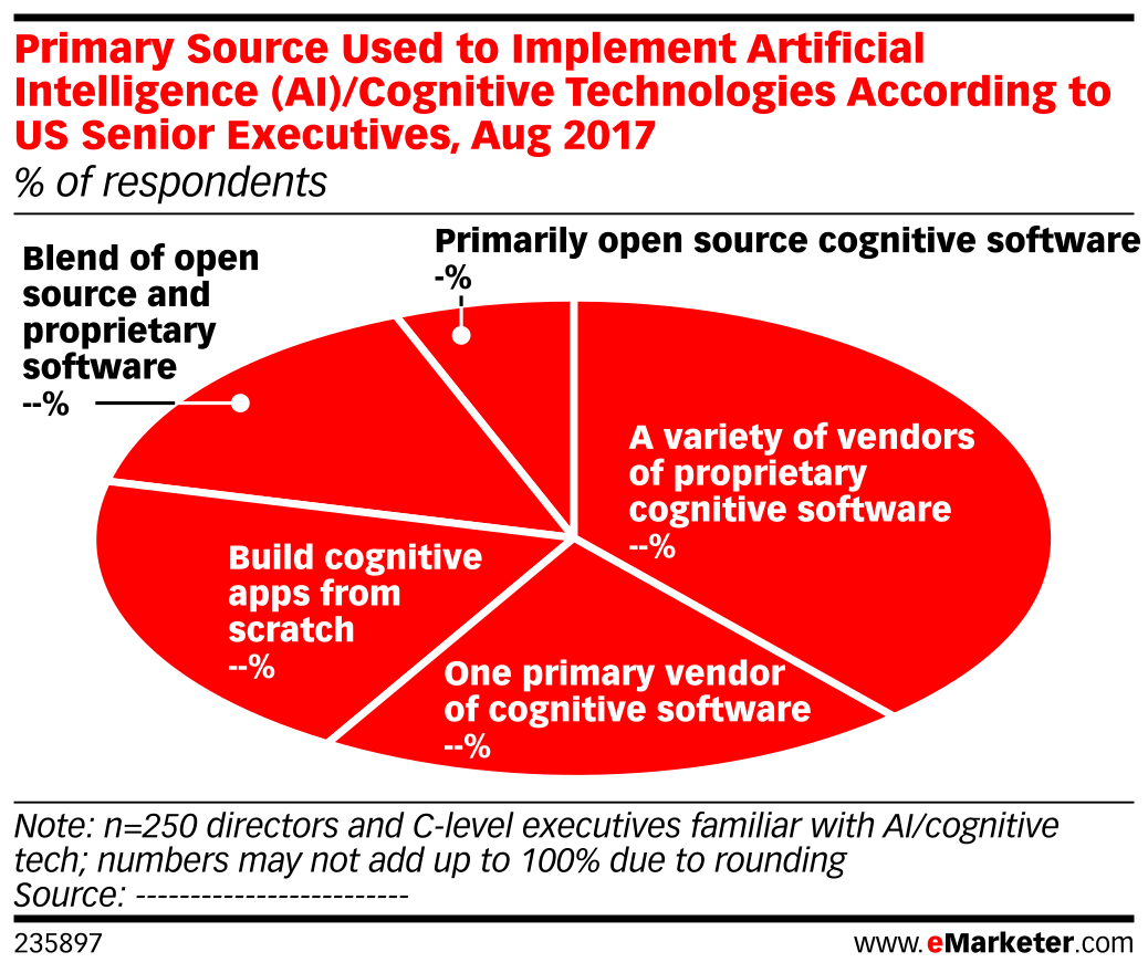 Primary Source Used to Implement Artificial Intelligence (AI)/Cognitive Technologies According to US Senior Executives, Aug 2017 (% of respondents)