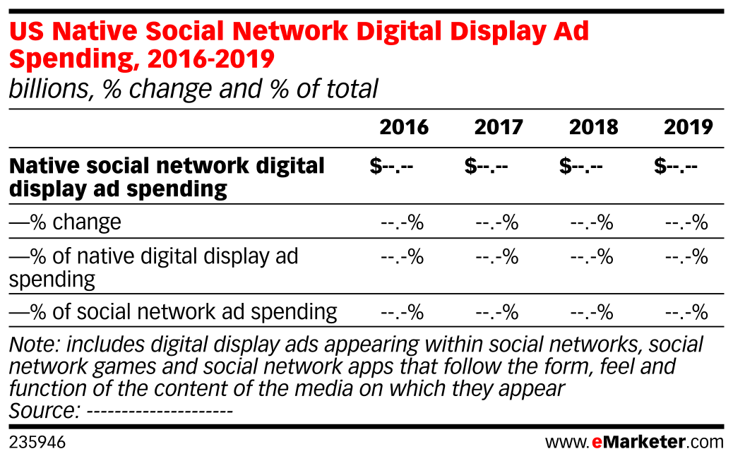 US Native Social Network Digital Display Ad Spending, 2016-2019 (billions, % change and % of total)
